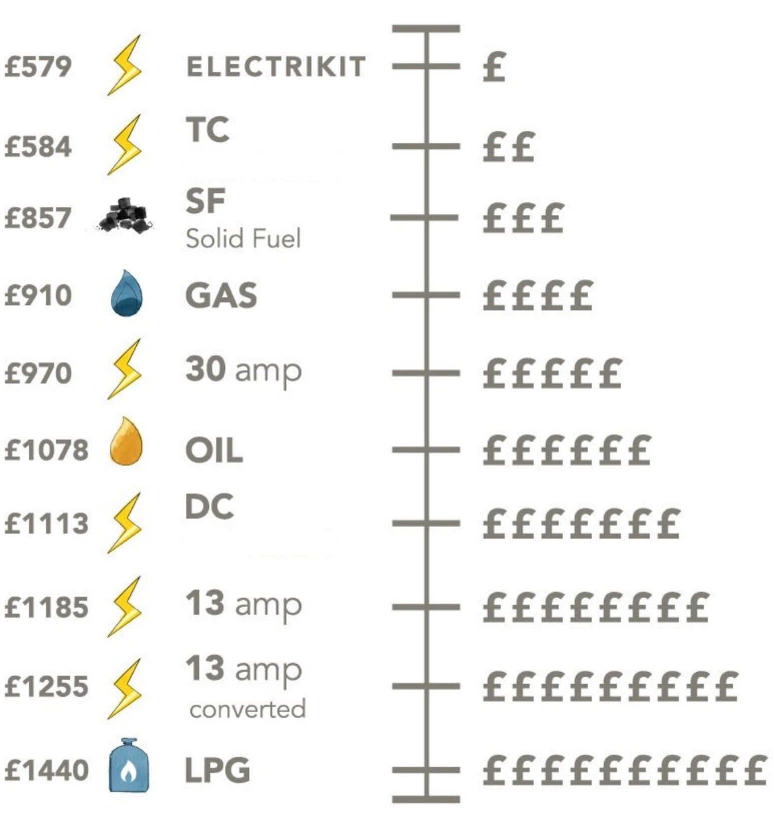 Electric Aga range cooker running costs