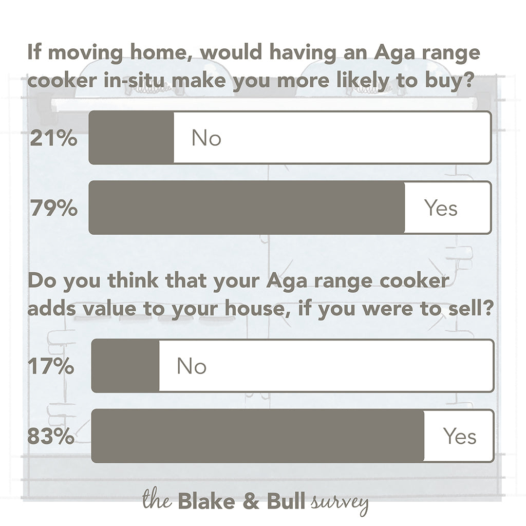 Do You Think That Your Aga Range Cooker Adds Value To Your