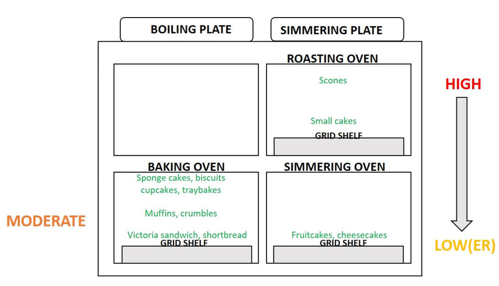 Oven baking position diagram