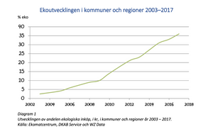 60 procent ekologiskt i offentlig sektor 2030 - Ekomatcentrum - Free download