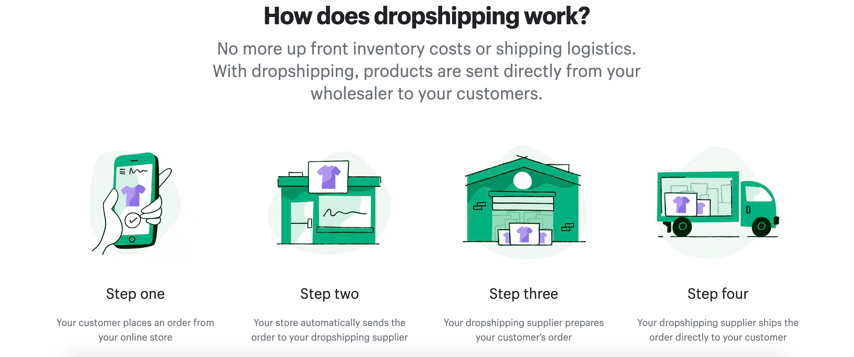 how does dropshipping work in india
