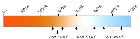 Kelvin-color-temperature-scale