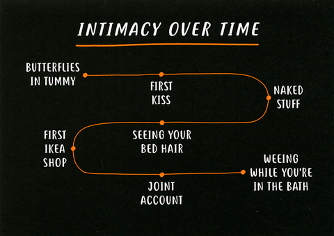 Intimacy over time