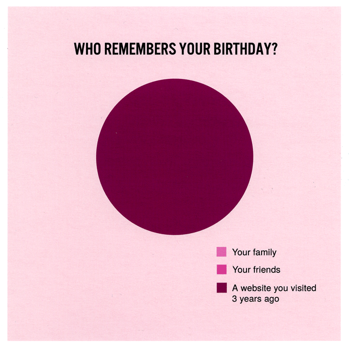 Birthday Card - Who Remembers Your Birthday?