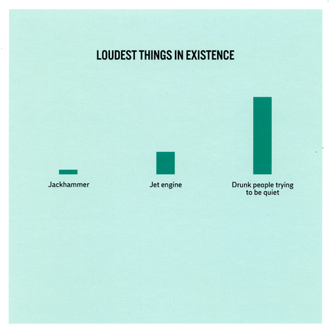 Loudest Things