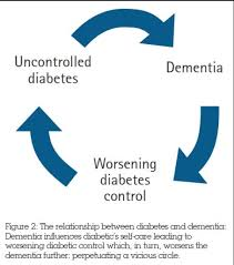 Jane's Blog Type 2 Diabetes May be a Contributing Factor for Dementia
