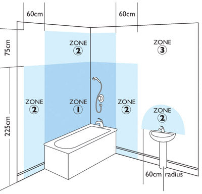 Bathroom Lighting Uk Regulations lighting guide – dc lighting ltd