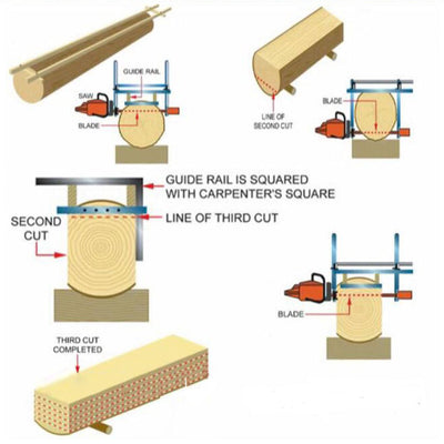 Chainsaw Mill Wood Cutting Tool
