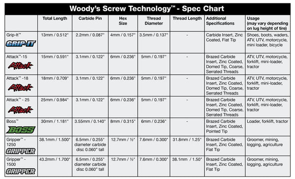 Woody's Screw Technology Chart