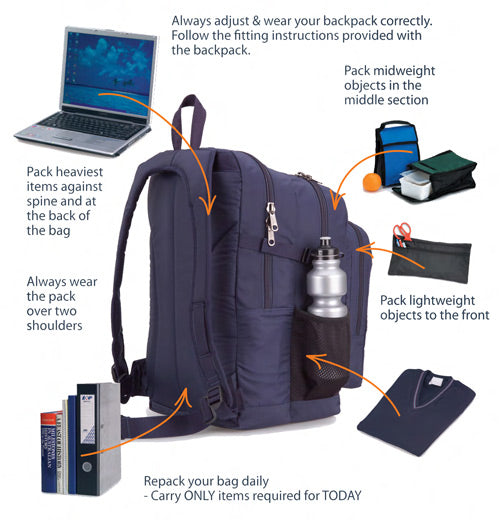 How to pack your backpack - A helpful Illustrated guide