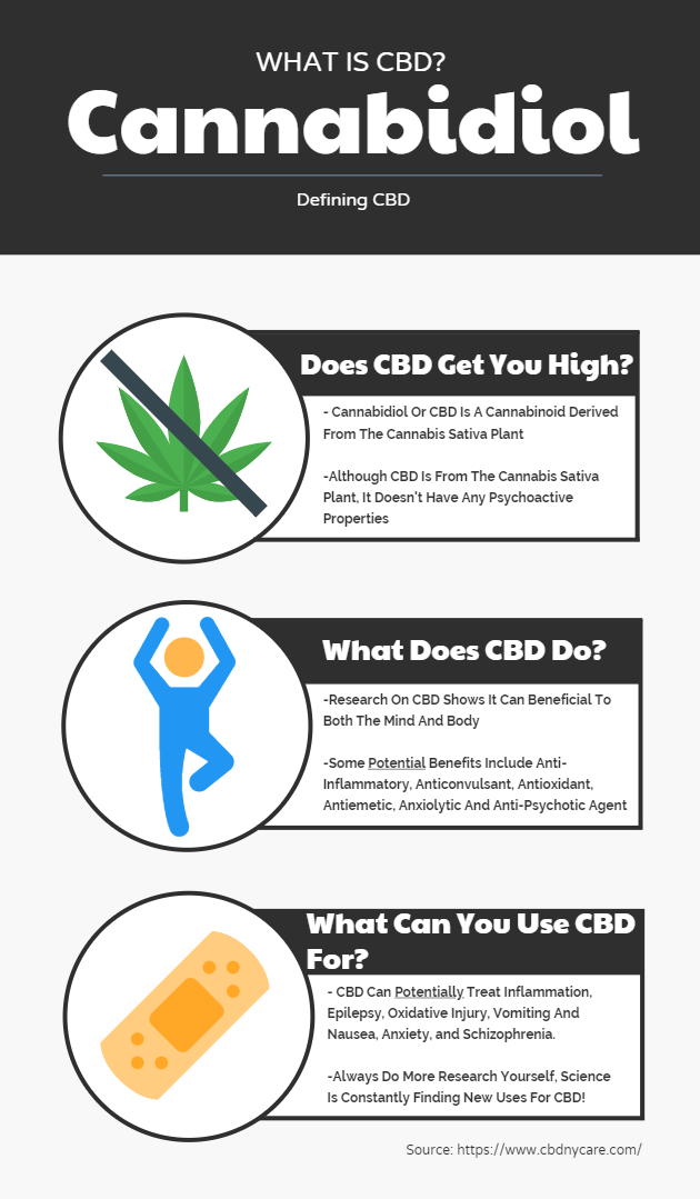 What Is CBD? - CBD Oil, Vapes, Gummies - CBD NY Care