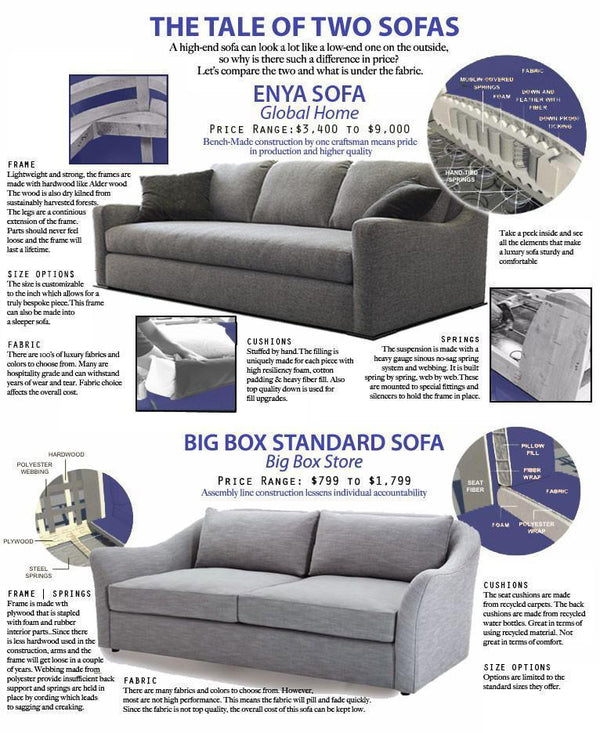 The Tale of Two Sofas