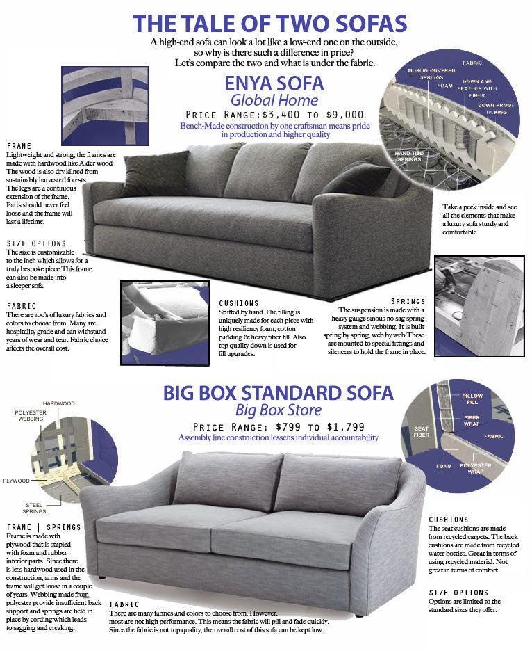 The Difference Between High And Low End Sofas