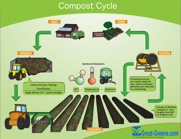 Compost Benefits