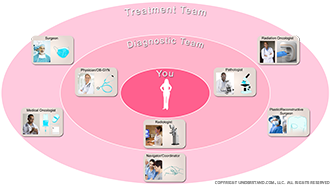 Breast Cancer Treatment Team Image