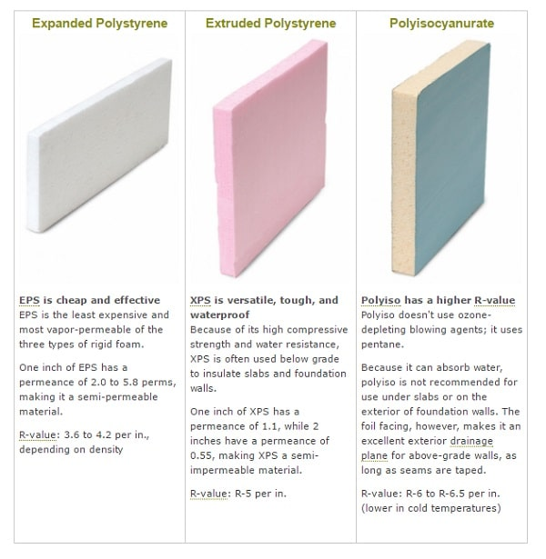 Difference between XPS, EPS and Polyiso Insulation