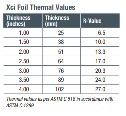 Xci Foil Thermal Value