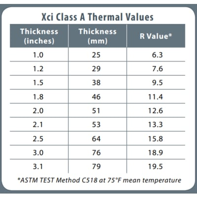 xci-a-class-thermal-values
