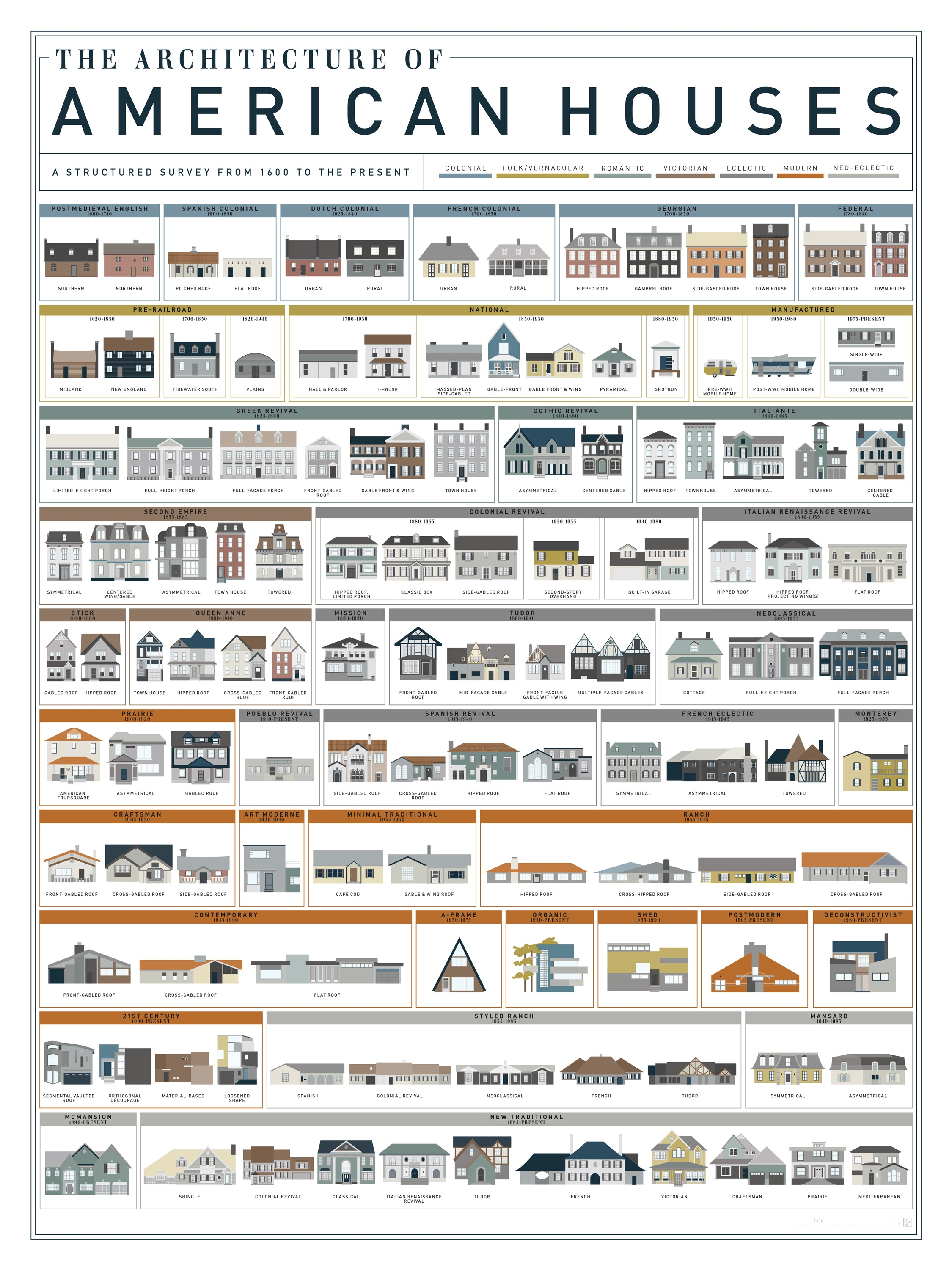 An art print by pop chart lab featuring 121 american house for Names of different style homes