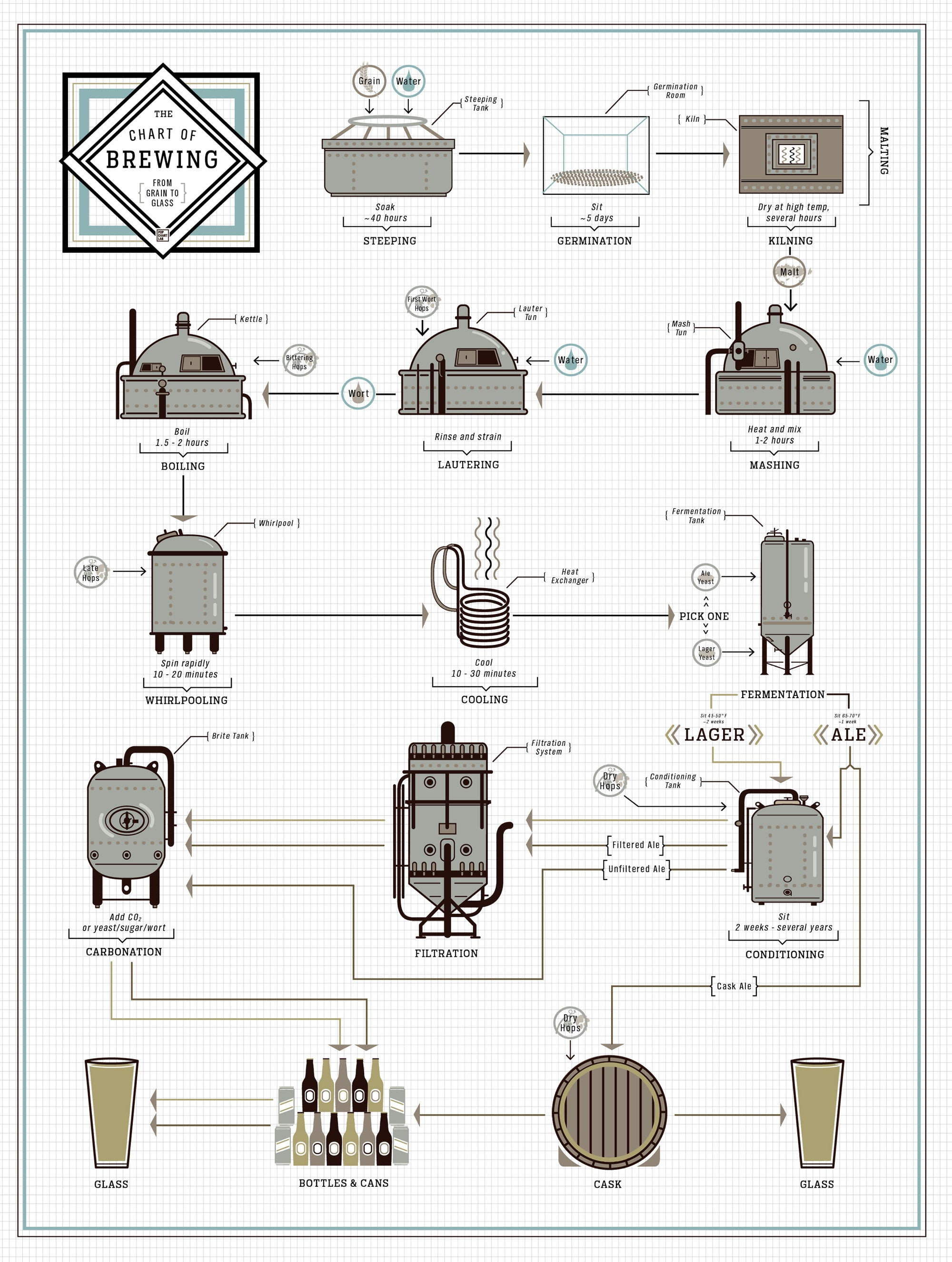 Pop chart lab design data delight the chart of brewing the chart of brewing pooptronica