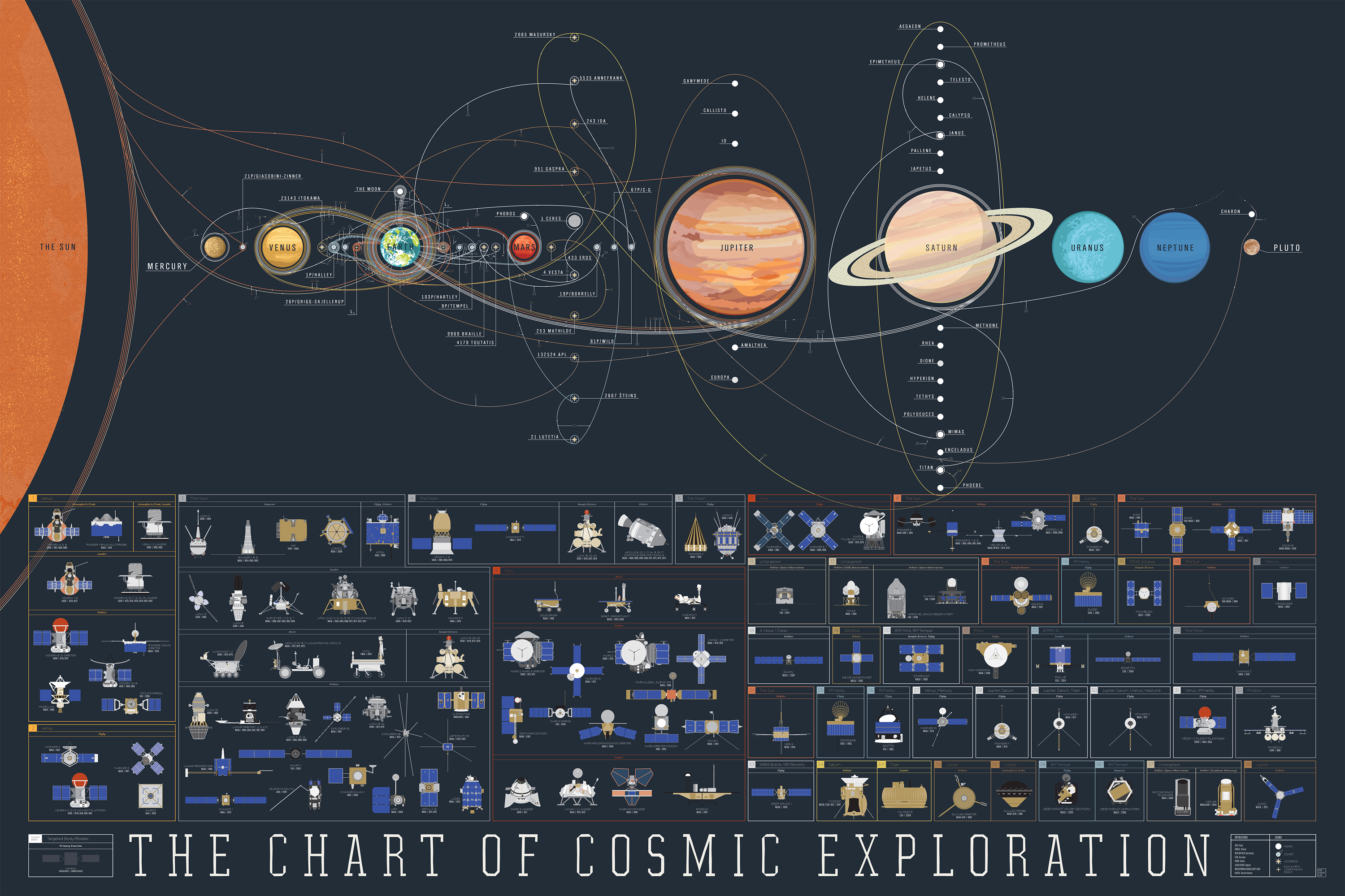 Pop chart lab design data delight the chart of cosmic the chart of cosmic exploration ccuart Images