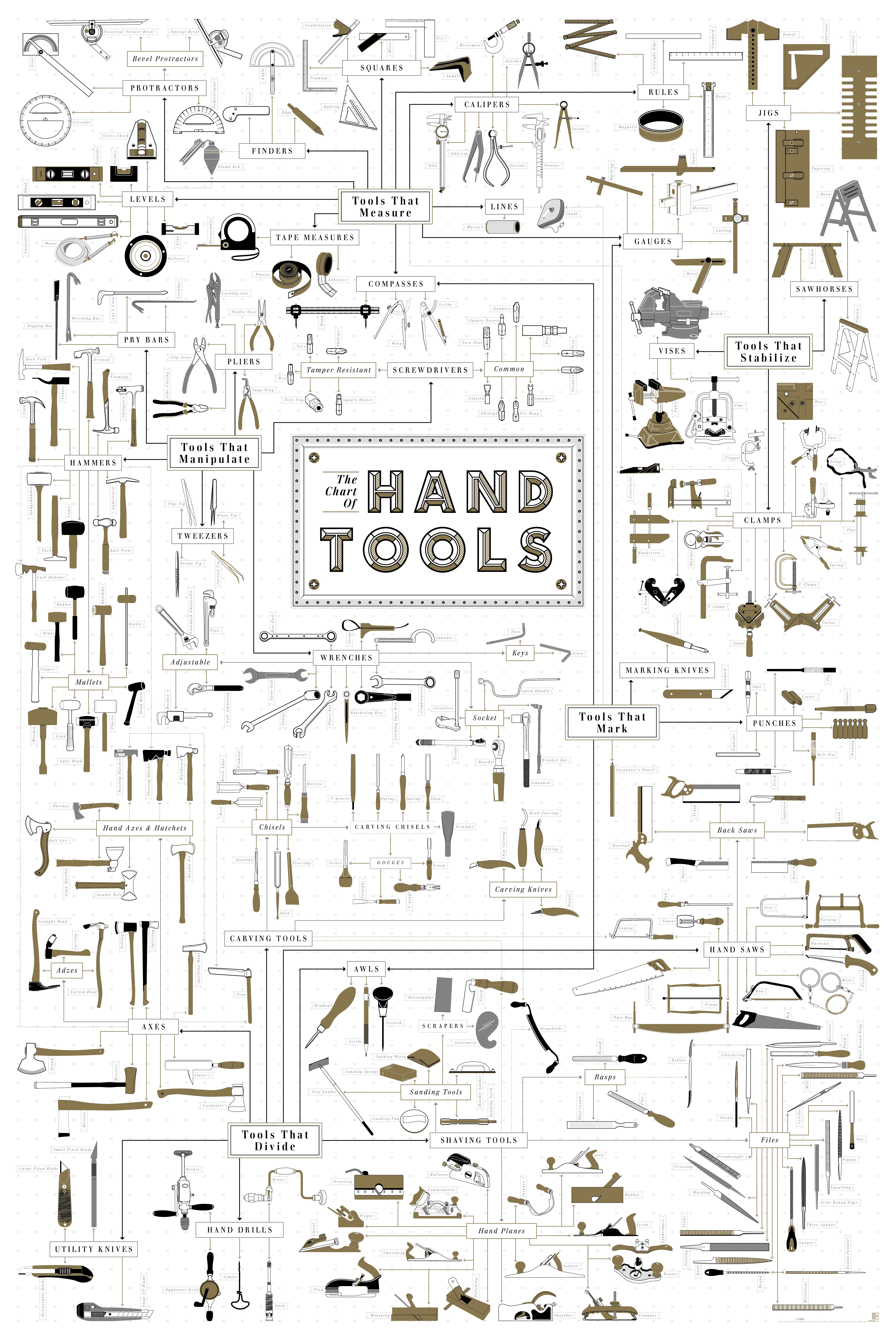 Pop Chart Lab | Design + Data = Delight | The Chart of Hand Tools