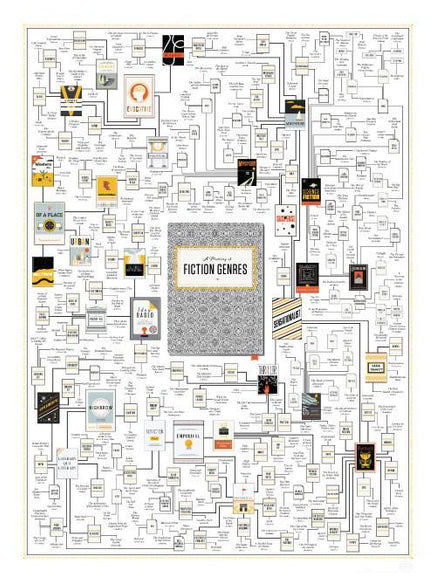 A Plotting of Fiction Genres