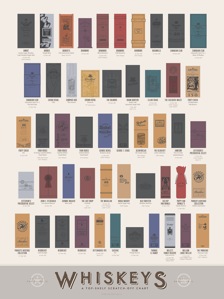 Whiskeys: A Top-Shelf Scratch-Off Chart