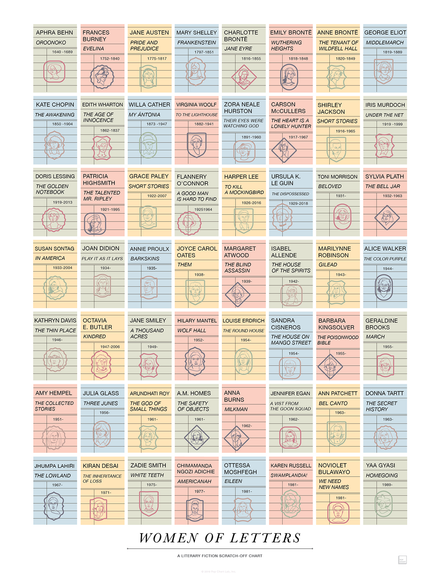Women of Letters: A Literary Fiction Scratch-Off Chart
