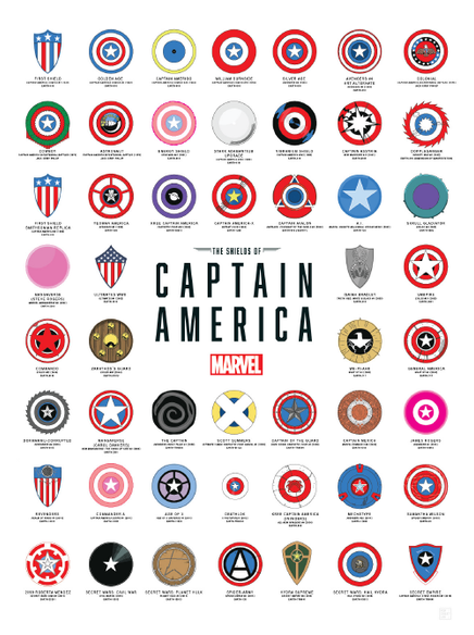 The Shields of Captain America