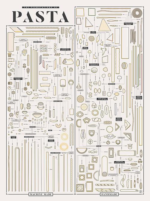 The Permutations of Pasta