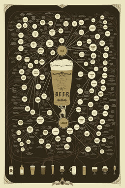 The Very, Very Many Varieties of Beer