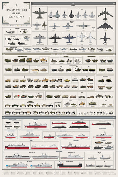 Combat Vehicles of the U.S. Military