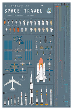 A History of Space Travel