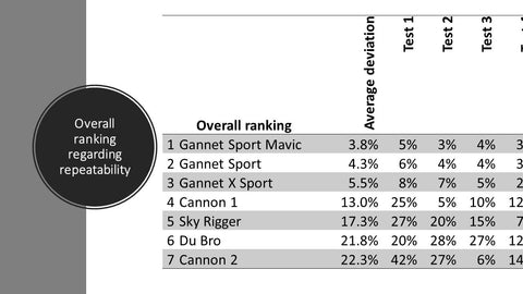 In order of variance and reliability Overall ranking  •	Gannet Sport for Mavic (3.8% ) •	Gannet Sport (4.3%) •	Gannet X Sport (XS) (5.5 %) •	Cannon 1 (13.0%) •	Sky Rigger (17.3%) •	Du Bro (21.8%) •	Cannon 2 (22.3%)  Final Thoughts  The max load given in these tests do not translate to the max the drone can fly with that particular release, this is determined by mounting position (central or not), weather conditions, tackle used, release device max variance and also the pilot skill level. A release that is poorly mounted off centre, with a poor repeatability will drastically reduce the drones safe load limit. As point of reference on a Phantom we recommend that a Gannet Sport be set to release at approximately 200-300g heavier than the total bait load even 400g if you want to fly to over 400m or if it is a bit windy on the day, so to fly 800g you will need to set it to roughly 1,1kg -1,2kg, this is to compensate for wind and line & reel drag. At this high setting you absolutely have to rely on a very precise release as if the variance is just a little too high your drone could easily be pulled under. On the smaller drones the setting variance become significantly more critical, this as they have less reserve power to compensate for a poorly designed release.
