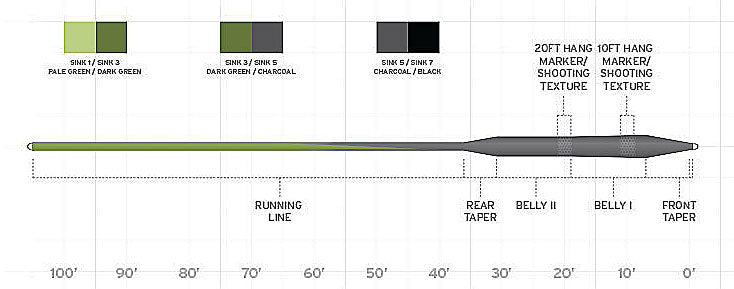 Scientific Anglers Sonar Stillwater Seamless Density Line Diagram