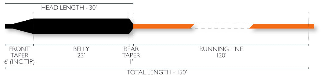 Airflo Depthfinder Fly Line Diagram