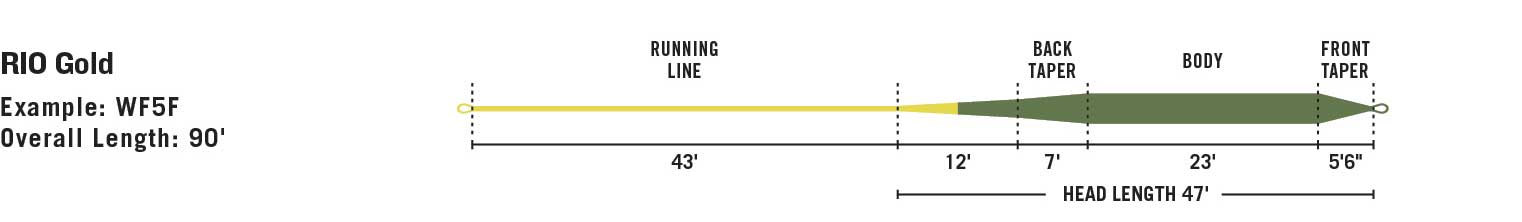 RIO Gold line taper diagram