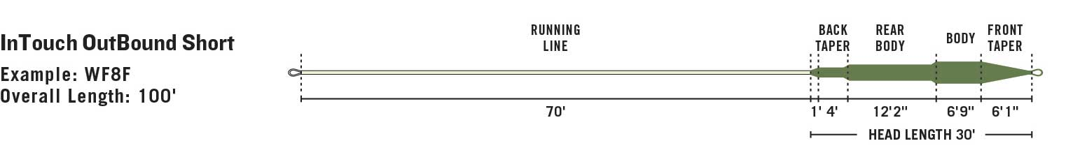 RIO InTouch Coldwater Outbound Short line taper diagram