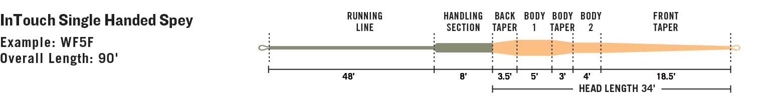 RIO InTouch Single Handed Spey line taper diagram