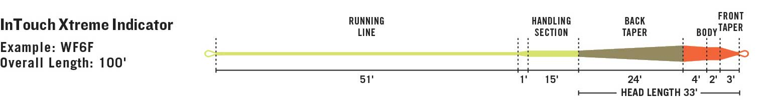 RIO InTouch Xtreme Indicator line taper diagram