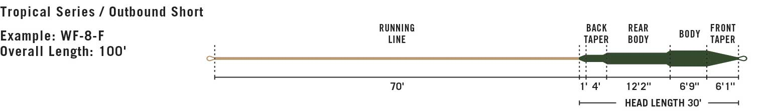 RIO Outbound Tropical Short line taper diagram