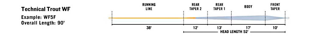 RIO Technical Trout line taper diagram