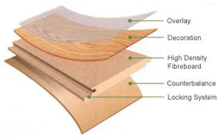 Laminate Construction Diagram