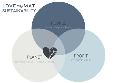 Sustainability of Love My Mat
