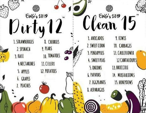 Dirty Dozen & Clean Fifteen - Foods to Eat or Avoid