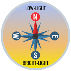 Sunlight Level by Direction