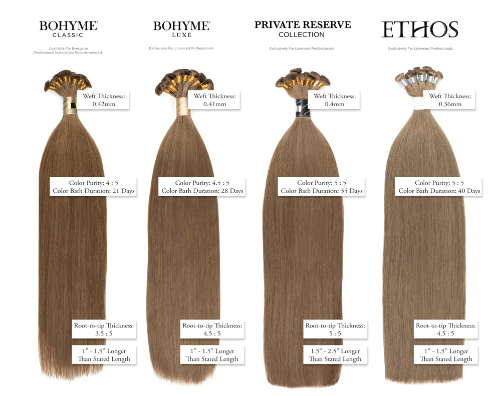 Bohyme Product Comparison