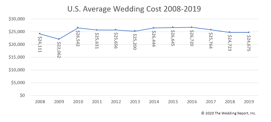2019 Average Wedding Cost