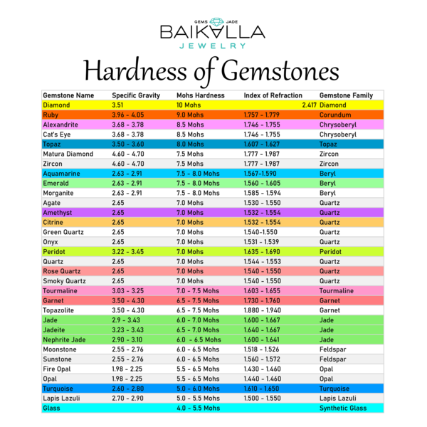 Moah hardness chart of common gemstones